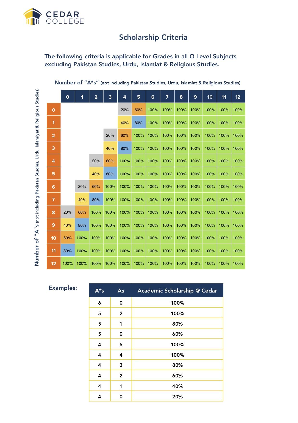 Scholarship-Criteria-Class of 202(1)